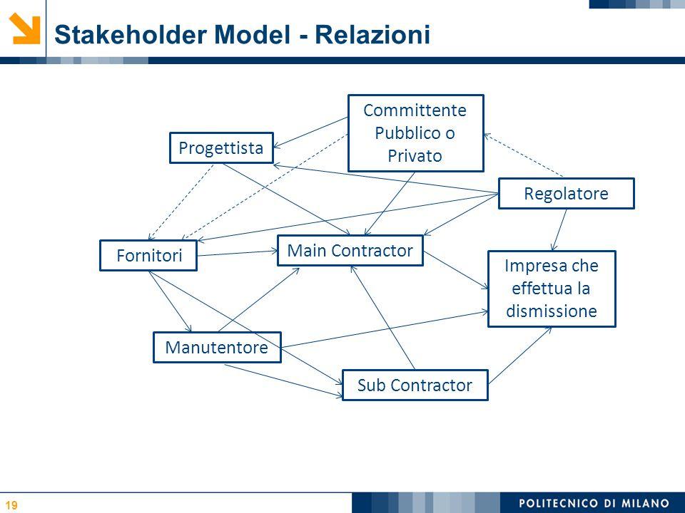 Stakeholder Model - Relazioni