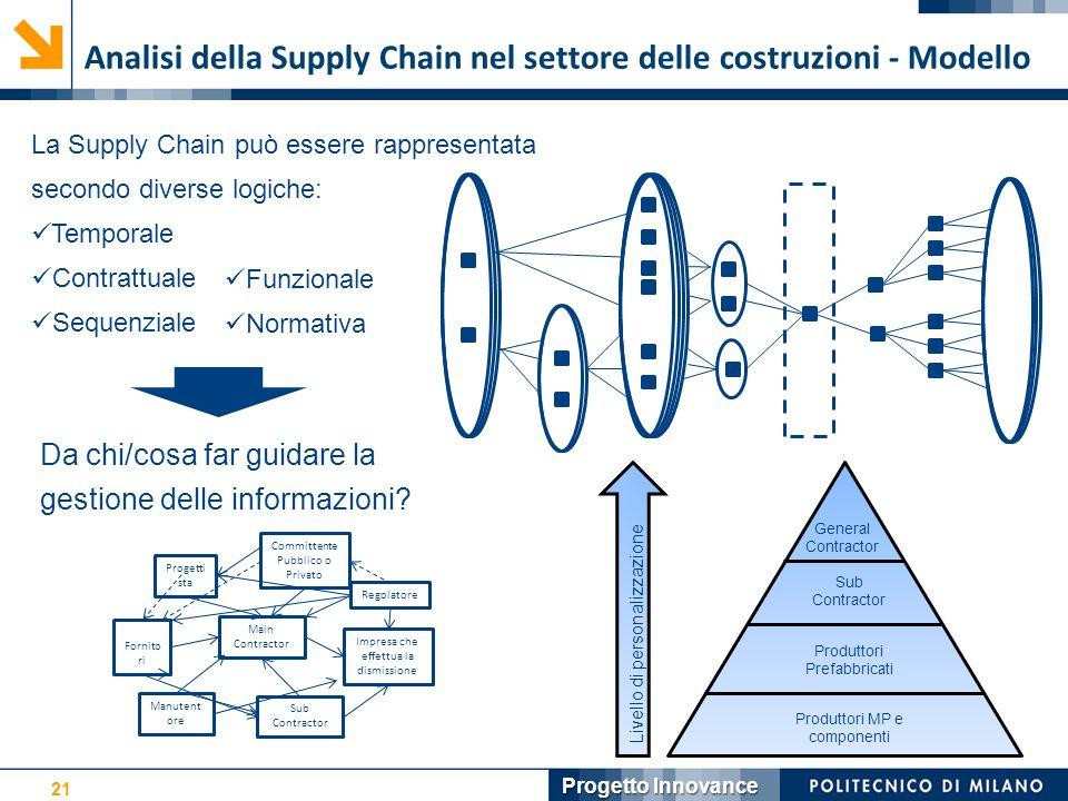 Analisi della Supply Chain nel settore delle costruzioni - Modello