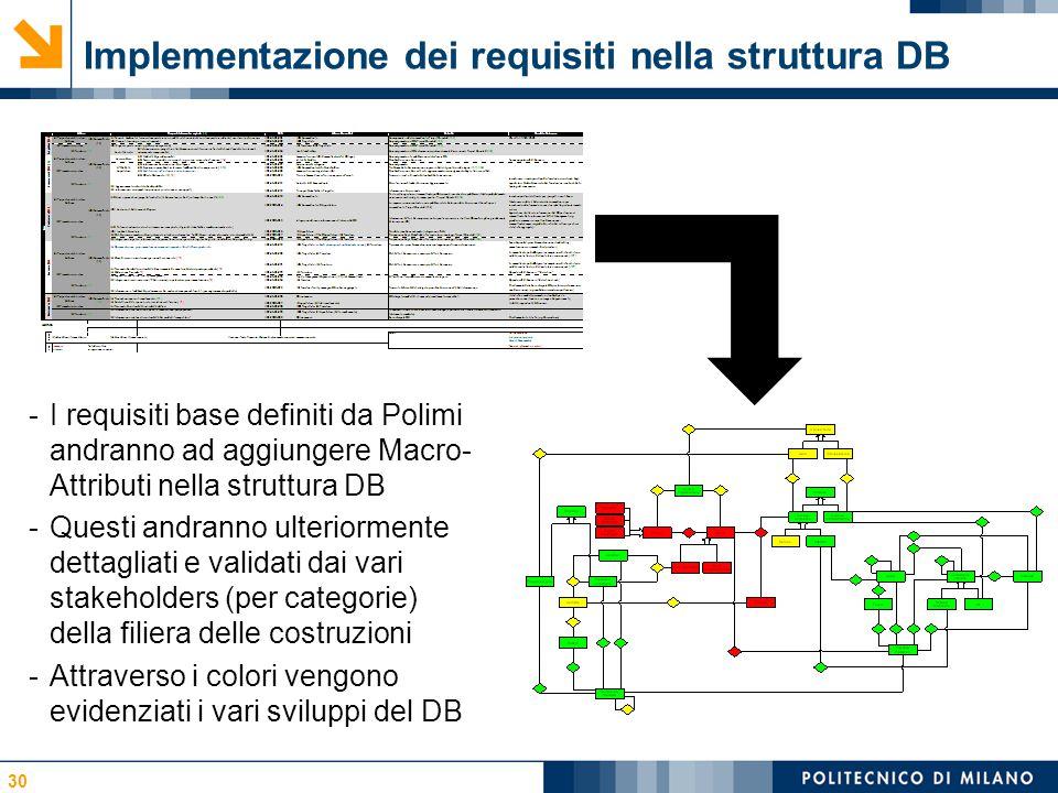 Implementazione dei requisiti nella struttura DB