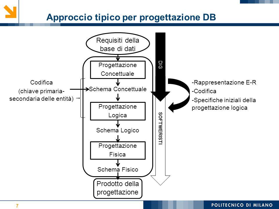 Approccio tipico per progettazione DB