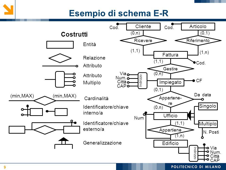 Esempio di schema E-R Costrutti Articolo Cliente Entità Fattura