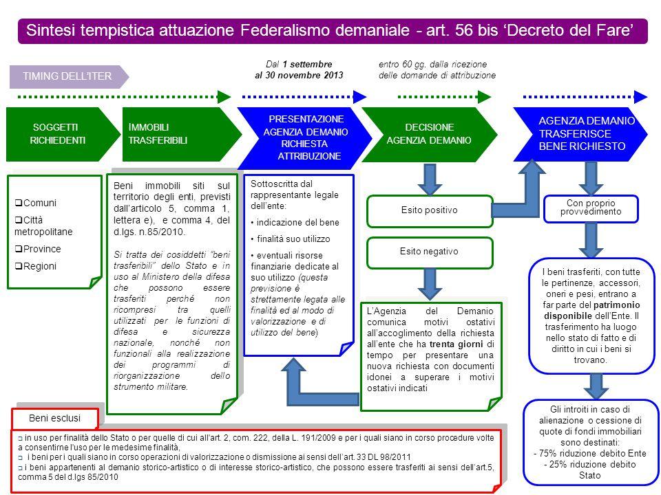 Sintesi tempistica attuazione Federalismo demaniale - art