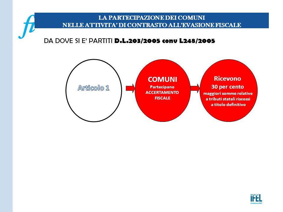 COMUNI Articolo 1 DA DOVE SI E' PARTITI D.L.203/2005 conv L248/2005