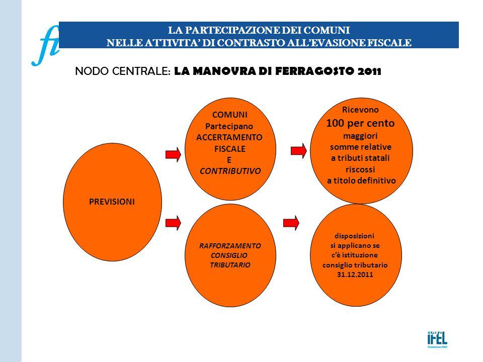 NODO CENTRALE: LA MANOVRA DI FERRAGOSTO 2011