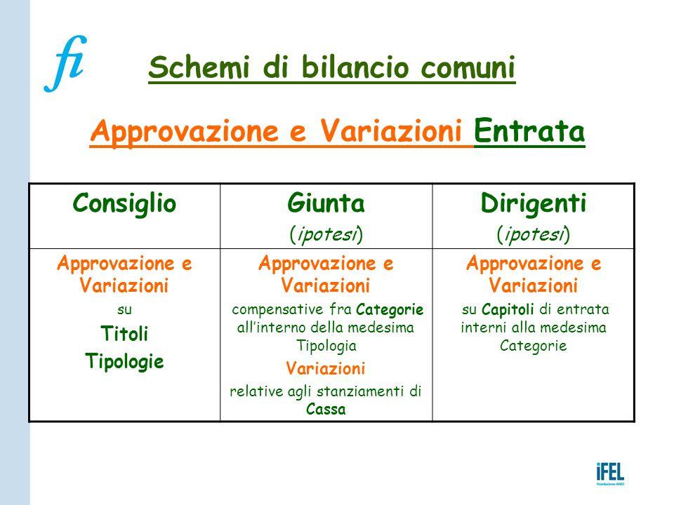Schemi di bilancio comuni Approvazione e Variazioni Entrata