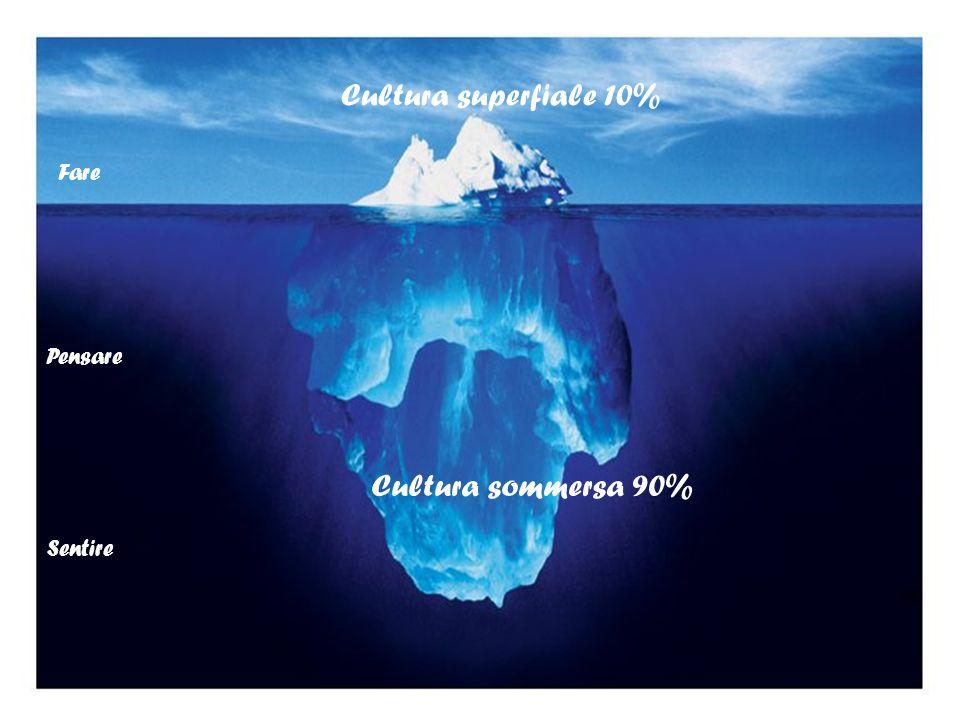 Cultura superfiale 10% Fare Pensare Cultura sommersa 90% Sentire