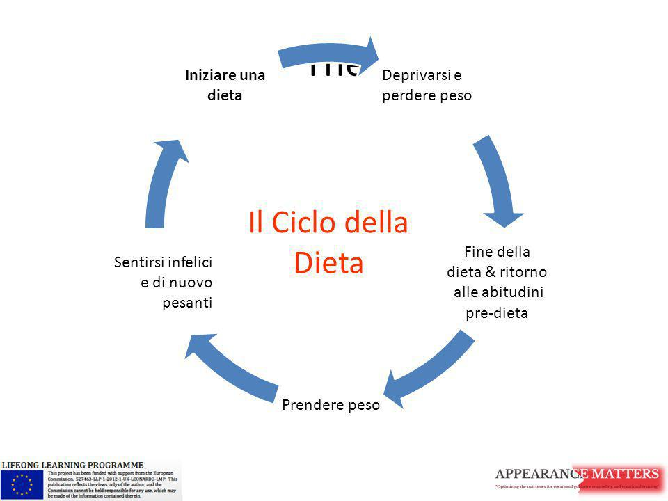 The Il Ciclo della Dieta Deprivarsi e perdere peso