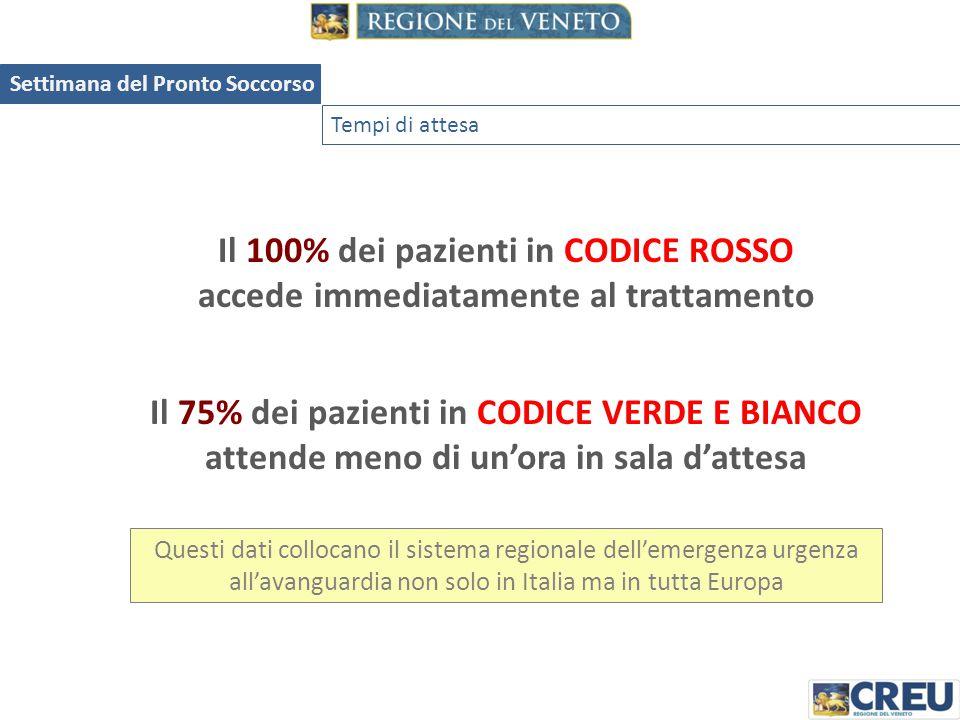 Il 100% dei pazienti in CODICE ROSSO