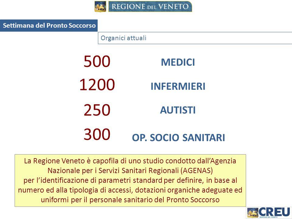 500 1200 250 300 MEDICI INFERMIERI AUTISTI OP. SOCIO SANITARI