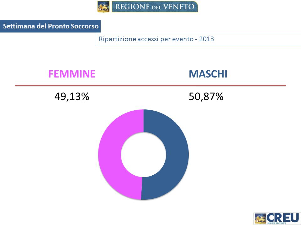 FEMMINE MASCHI 49,13% 50,87% Settimana del Pronto Soccorso