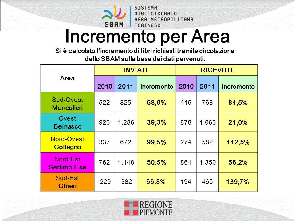 Incremento per Area Si è calcolato l'incremento di libri richiesti tramite circolazione. dello SBAM sulla base dei dati pervenuti.