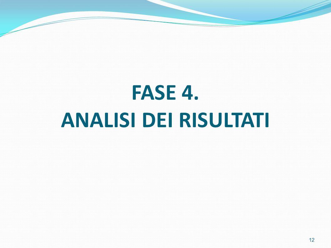 FASE 4. ANALISI DEI RISULTATI