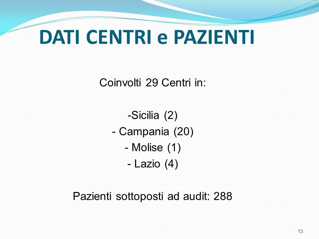 Pazienti sottoposti ad audit: 288