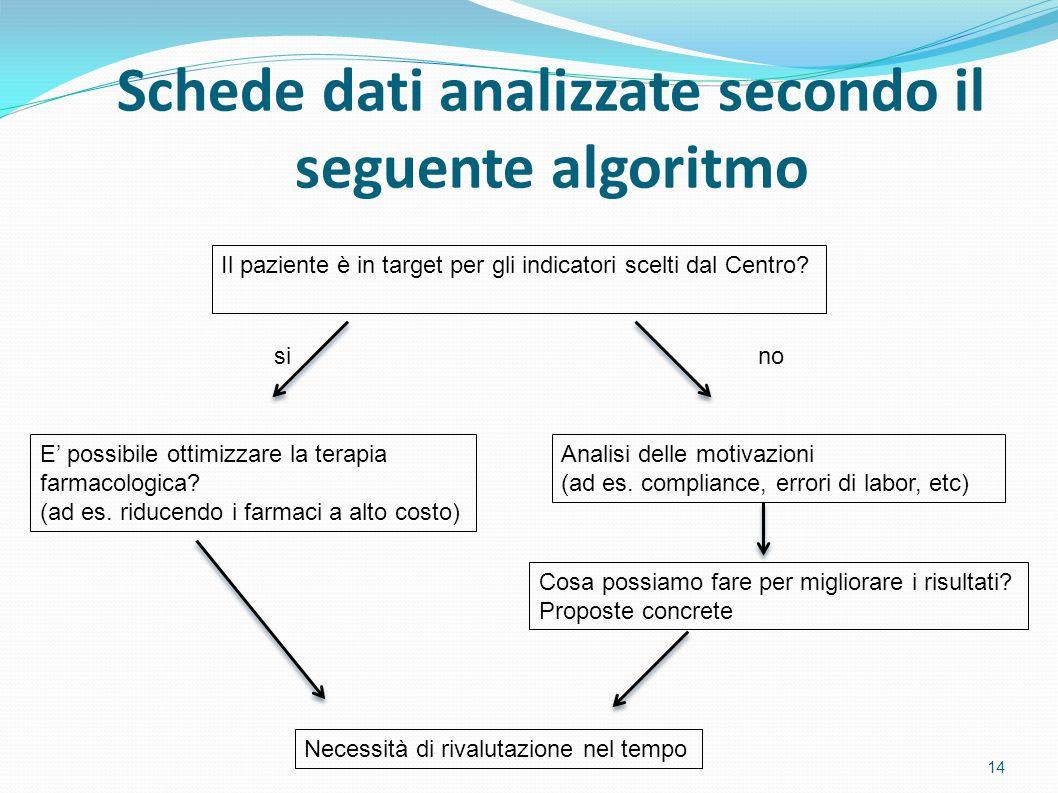 Schede dati analizzate secondo il seguente algoritmo
