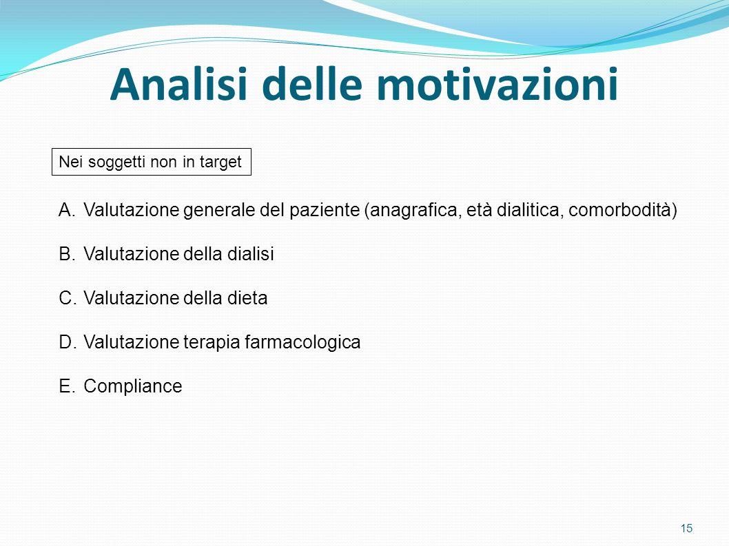 Analisi delle motivazioni
