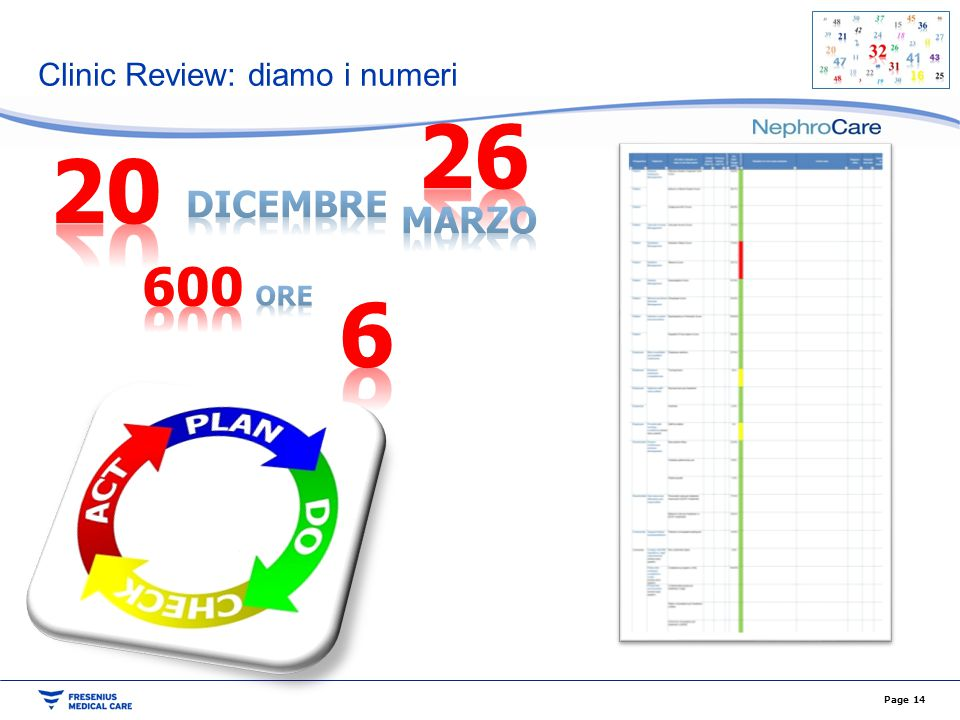 Clinic Review: diamo i numeri