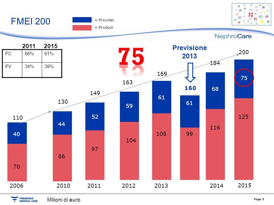 FMEI 200 = Provider. = Product. 75. 2011. 2015. Previsione 2013. 200. 125. 75. PC. 66% 61%