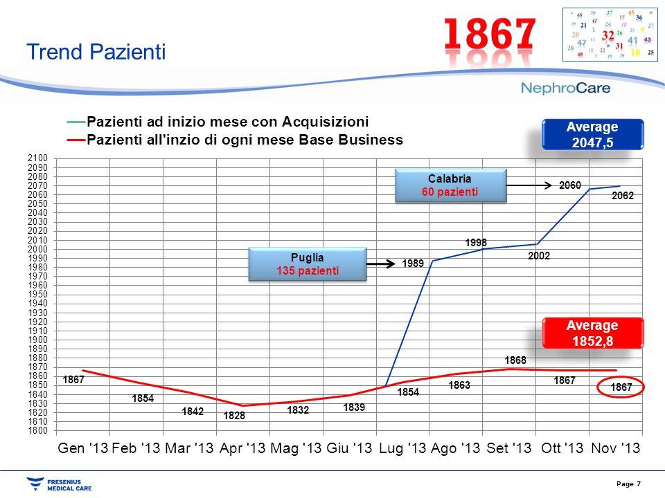 1867 Trend Pazienti Average 2047,5 Average 1852,8 Calabria 60 pazienti