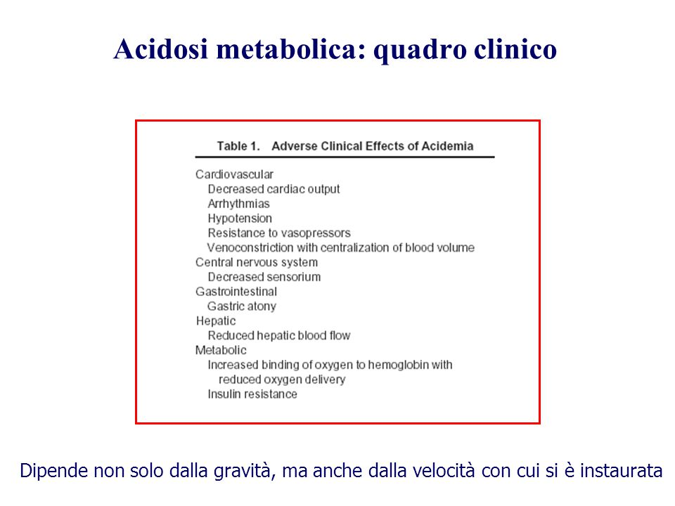 Acidosi metabolica: quadro clinico