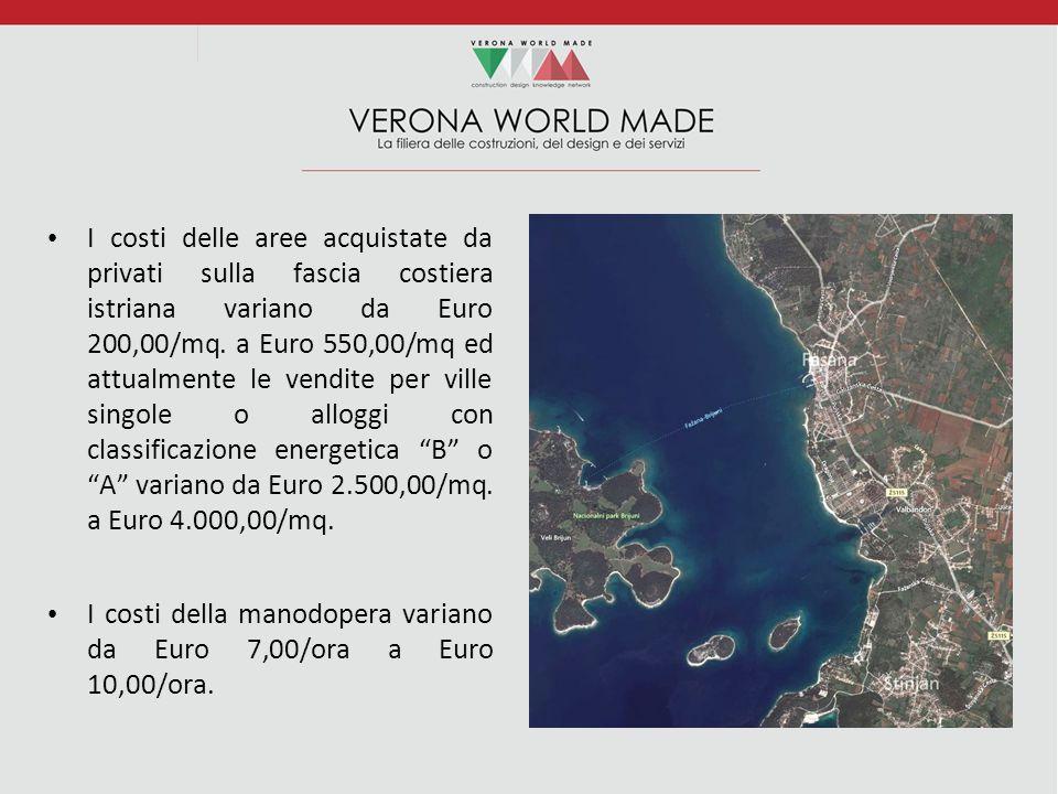 I costi delle aree acquistate da privati sulla fascia costiera istriana variano da Euro 200,00/mq. a Euro 550,00/mq ed attualmente le vendite per ville singole o alloggi con classificazione energetica B o A variano da Euro 2.500,00/mq. a Euro 4.000,00/mq.