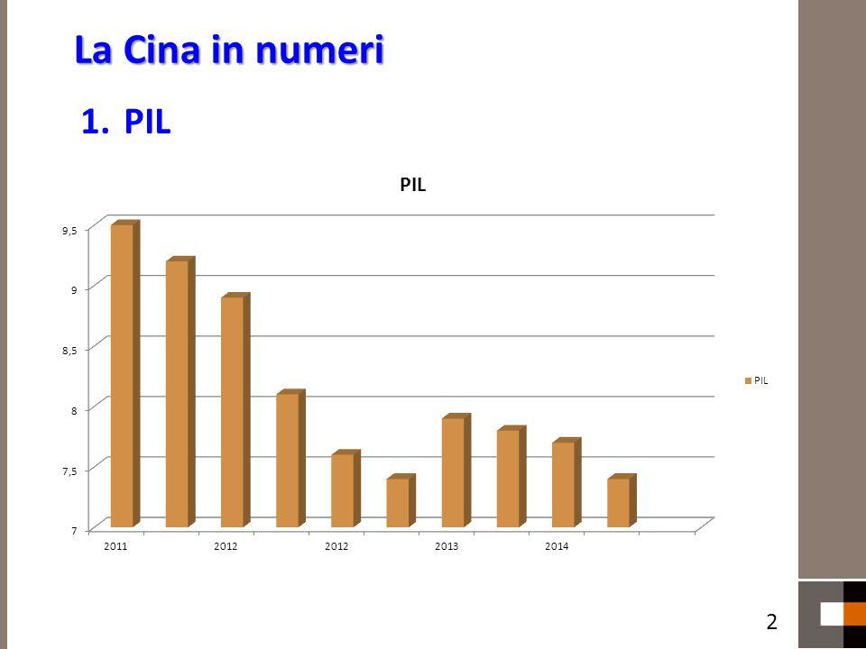 La Cina in numeri PIL 2