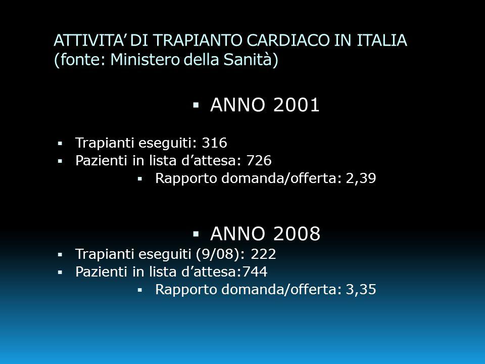 ATTIVITA' DI TRAPIANTO CARDIACO IN ITALIA (fonte: Ministero della Sanità)