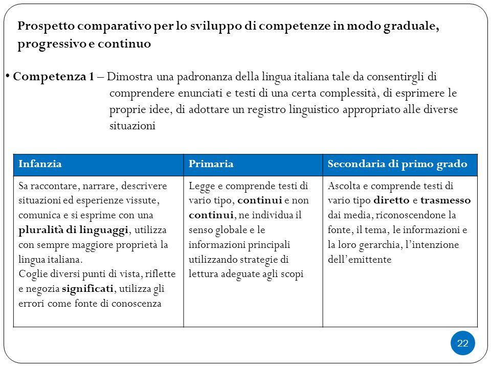 Prospetto comparativo per lo sviluppo di competenze in modo graduale,