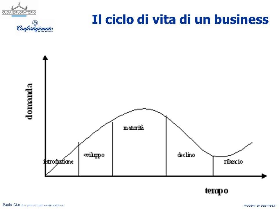Il ciclo di vita di un business