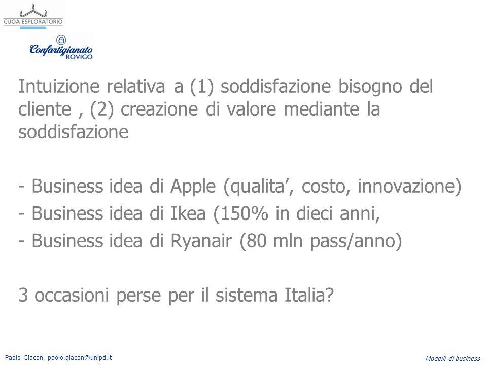 Intuizione relativa a (1) soddisfazione bisogno del cliente , (2) creazione di valore mediante la soddisfazione