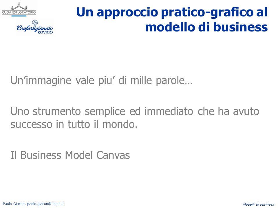 Un approccio pratico-grafico al modello di business
