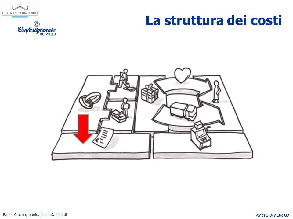 La struttura dei costi