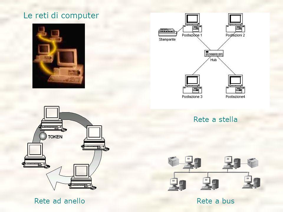 Le reti di computer Rete a stella Rete ad anello Rete a bus