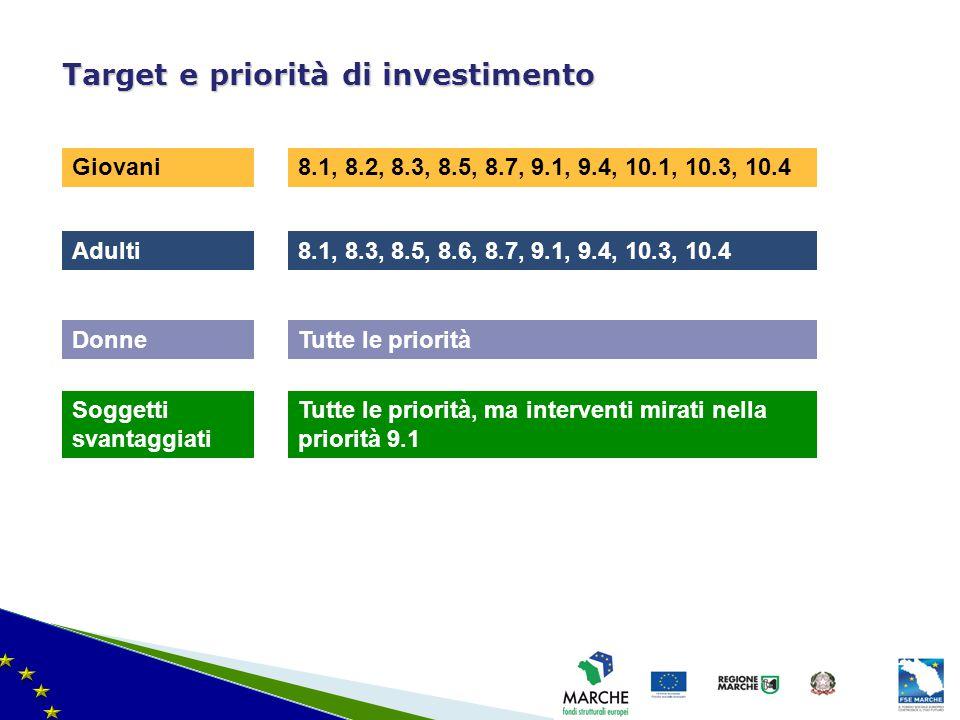 Target e priorità di investimento