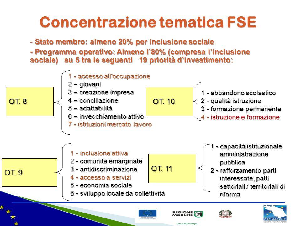Concentrazione tematica FSE