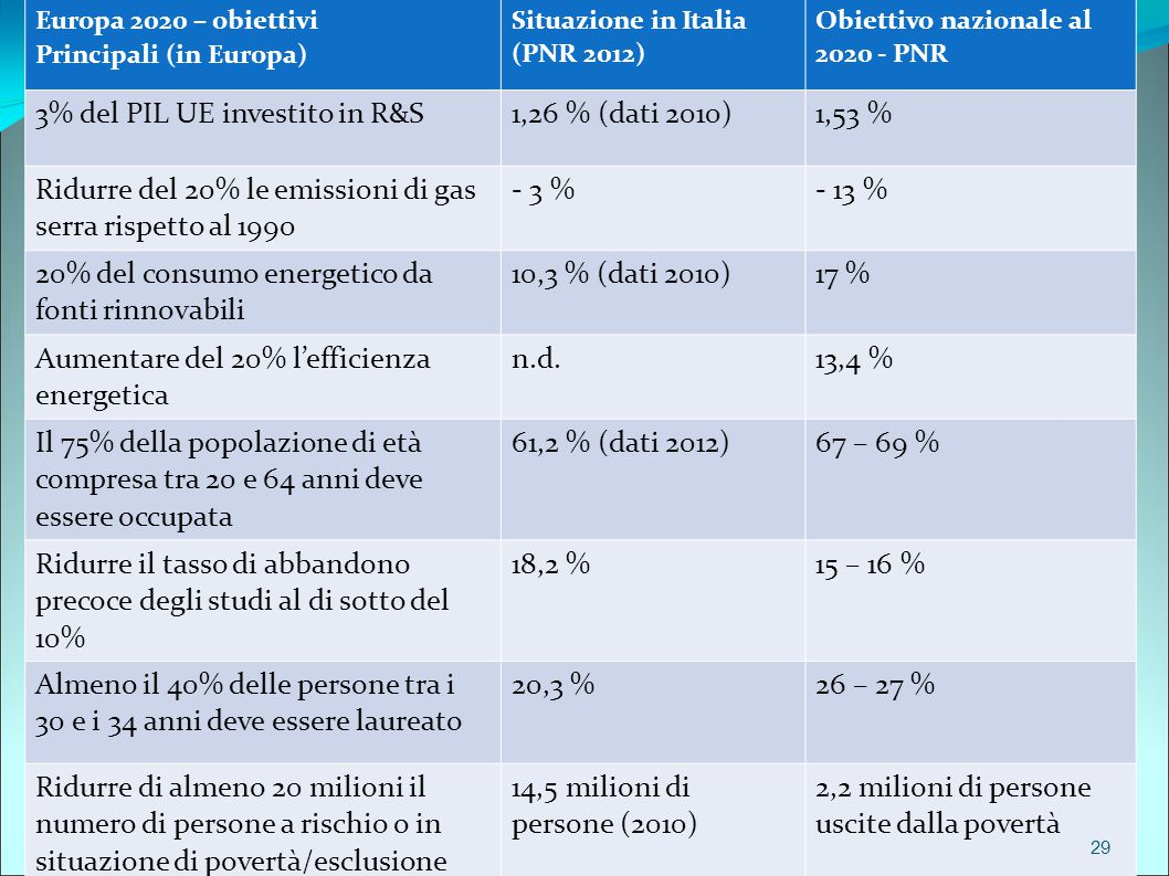 3% del PIL UE investito in R&S 1,26 % (dati 2010) 1,53 %