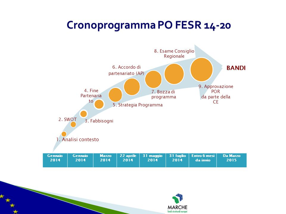 Cronoprogramma PO FESR 14-20