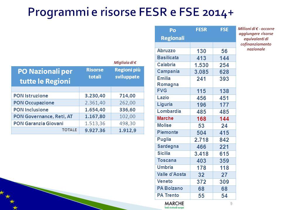 Programmi e risorse FESR e FSE 2014+