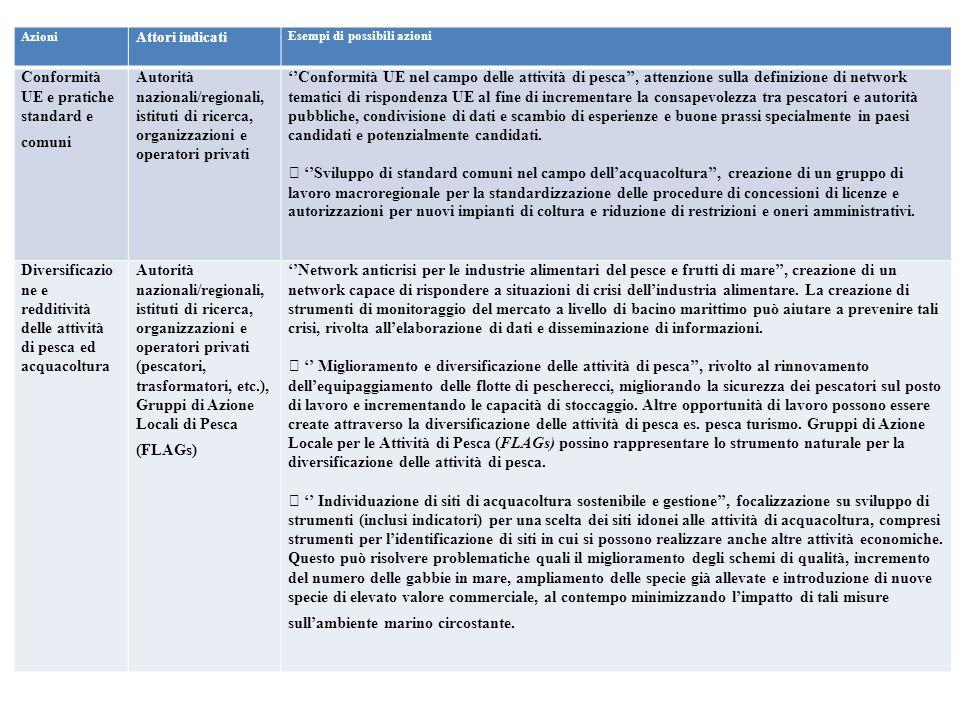Conformità UE e pratiche standard e comuni