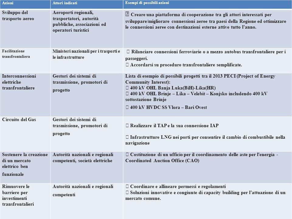 Azioni Attori indicati. Esempi di possibili azioni. Sviluppo del trasporto aereo.
