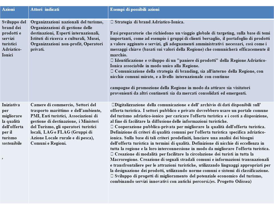 Azioni Attori indicati. Esempi di possibili azioni. Sviluppo del brand dei prodotti e servizi turistici Adriatico- Ionici.