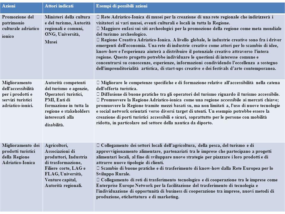 Azioni Attori indicati. Esempi di possibili azioni. Promozione del patrimonio culturale adriatico ionico.