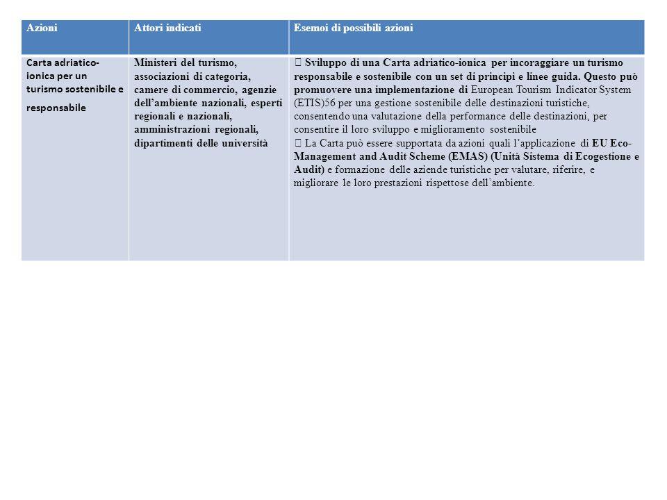Azioni Attori indicati. Esemoi di possibili azioni. Carta adriatico-ionica per un turismo sostenibile e responsabile.