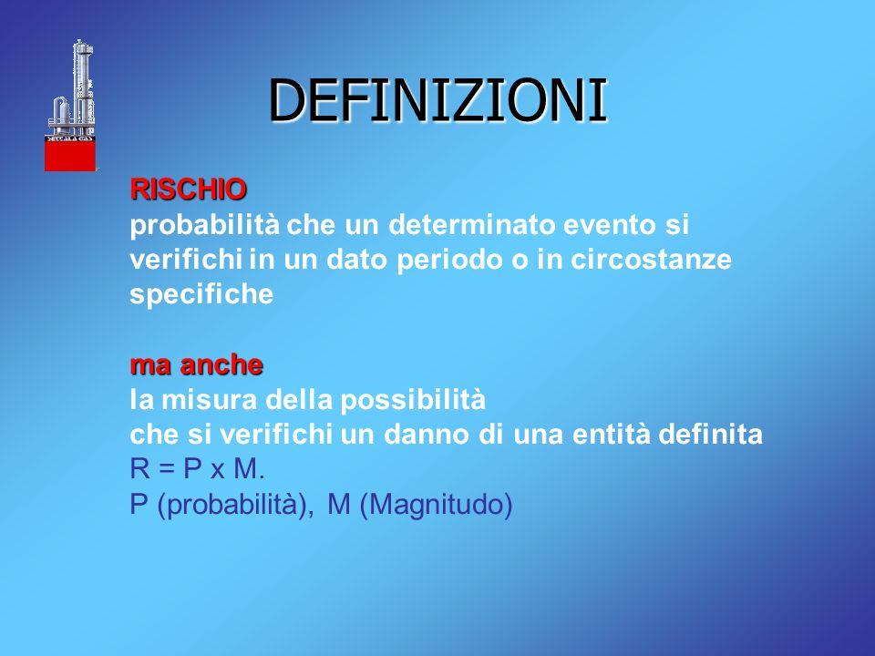 DEFINIZIONI RISCHIO. probabilità che un determinato evento si verifichi in un dato periodo o in circostanze specifiche.