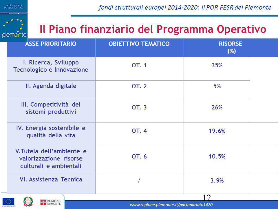 Il Piano finanziario del Programma Operativo