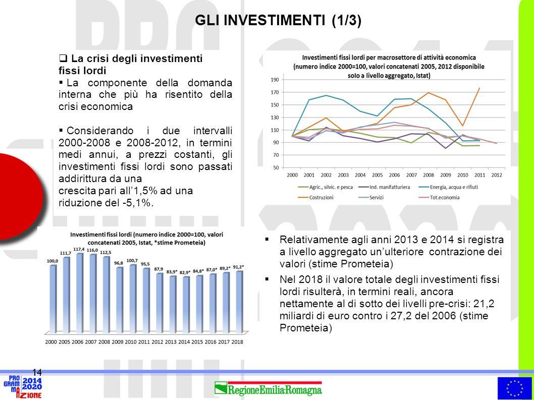 GLI INVESTIMENTI (1/3) La crisi degli investimenti fissi lordi