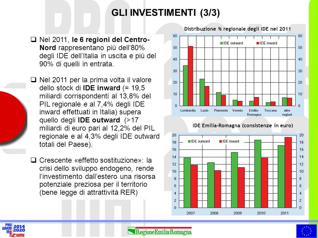GLI INVESTIMENTI (3/3) Distribuzione % regionale degli IDE nel 2011.