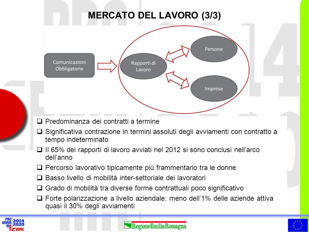 MERCATO DEL LAVORO (3/3) Predominanza dei contratti a termine