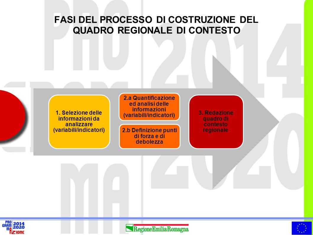 FASI DEL PROCESSO DI COSTRUZIONE DEL QUADRO REGIONALE DI CONTESTO