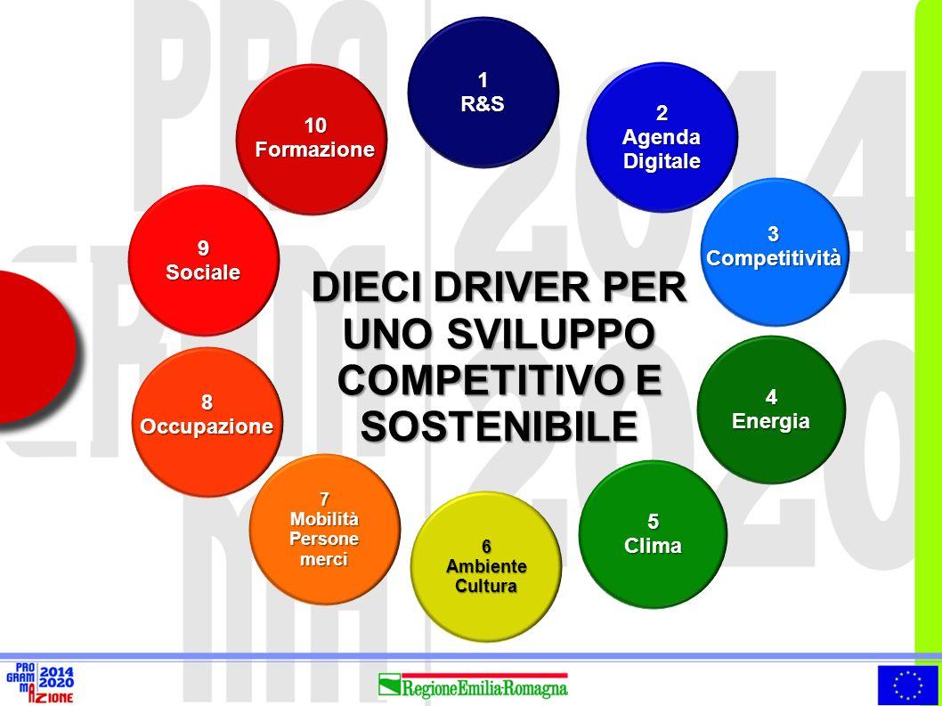 DIECI DRIVER PER UNO SVILUPPO COMPETITIVO E SOSTENIBILE