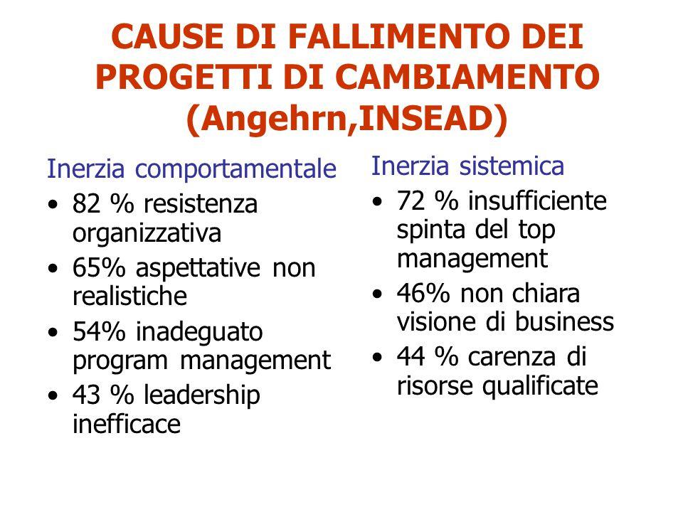 CAUSE DI FALLIMENTO DEI PROGETTI DI CAMBIAMENTO (Angehrn,INSEAD)